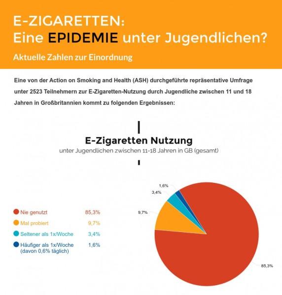 Aktuelle Zahlen widerlegen Sorge vor Epidemie unter Jugendlichen | dinamo.koeln Dampferblog